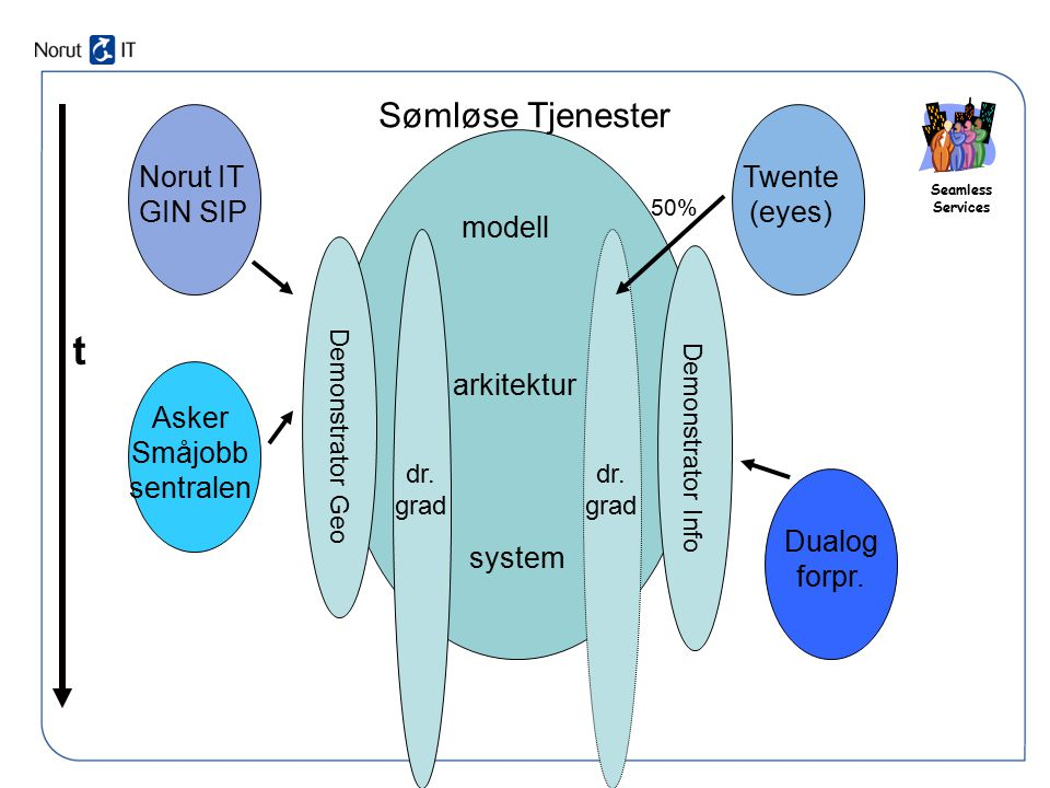 Seamless Services Sømløse Tjenester Norut IT GIN SIP Asker Småjobb sentralen Dualog forpr. Twente (eyes) modell arkitektur system Demonstrator Geo Dem