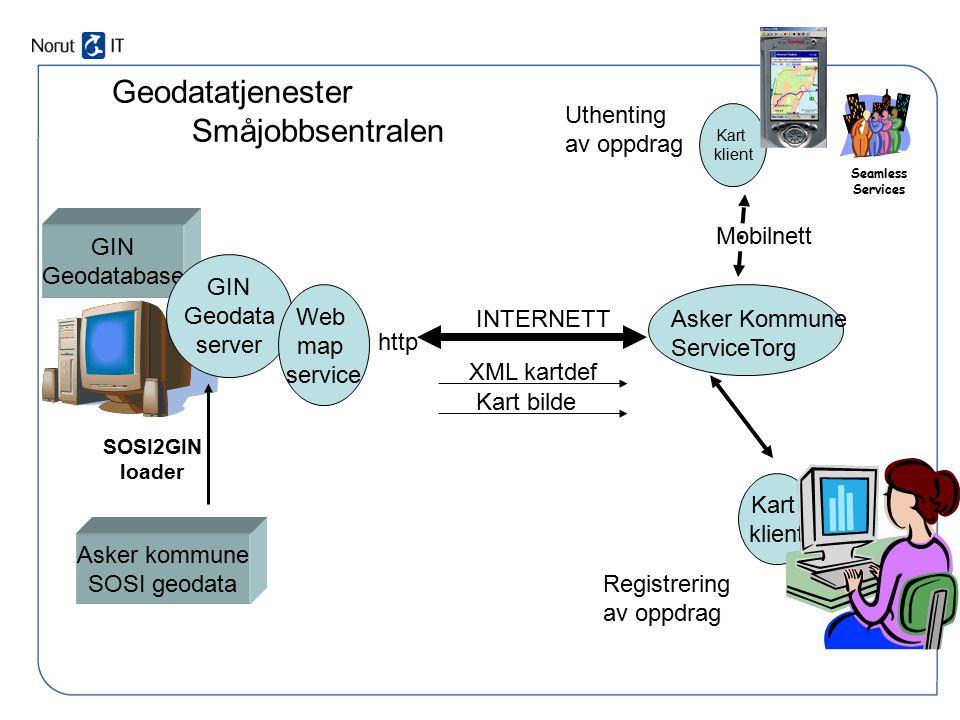 Seamless Services Kart klient GIN Geodatabase Geodatatjenester Småjobbsentralen Asker kommune SOSI geodata GIN Geodata server INTERNETT XML kartdef We