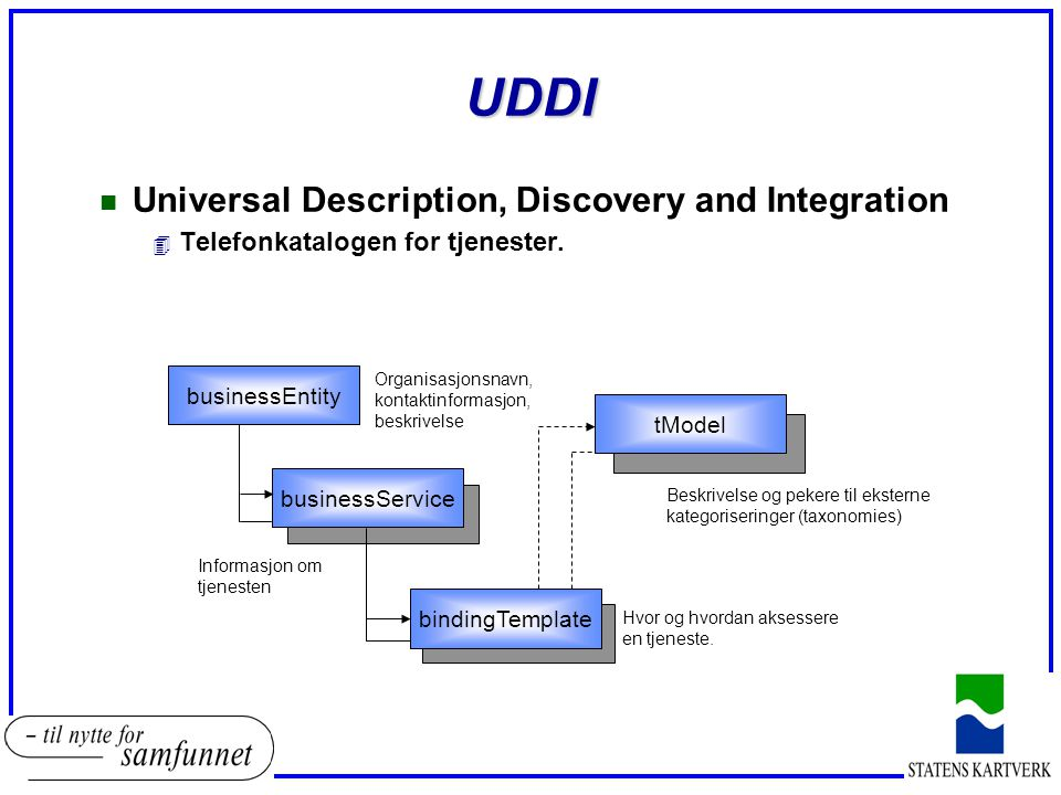 UDDI n Universal Description, Discovery and Integration 4 Telefonkatalogen for tjenester.