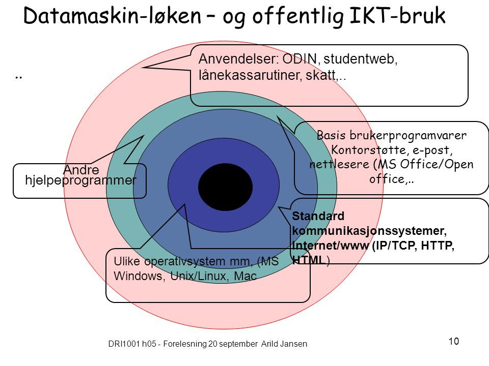 DRI1001 h05 - Forelesning 20 september Arild Jansen 10.. Basis brukerprogramvarer Kontorstøtte, e-post, nettlesere (MS Office/Open office,.. Ulike ope