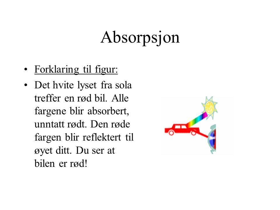 Absorpsjon Forklaring til figur: Det hvite lyset fra sola treffer en rød bil. Alle fargene blir absorbert, unntatt rødt. Den røde fargen blir reflekte