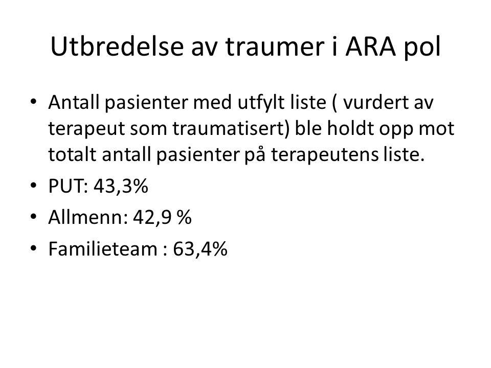Utbredelse av traumer i ARA pol Antall pasienter med utfylt liste ( vurdert av terapeut som traumatisert) ble holdt opp mot totalt antall pasienter på