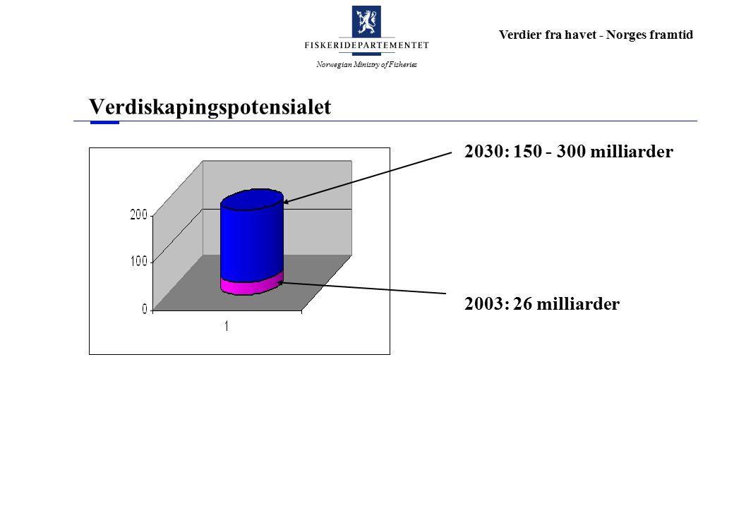 Norwegian Ministry of Fisheries Verdier fra havet - Norges framtid Verdiskapingspotensialet 2003: 26 milliarder 2030: 150 - 300 milliarder