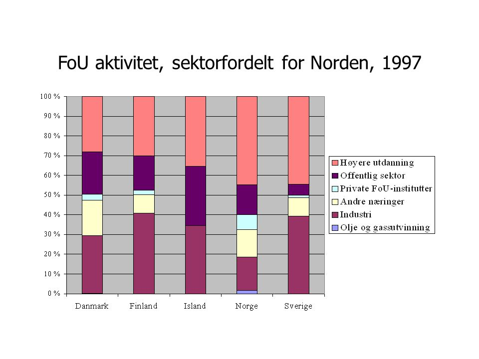 FoU aktivitet, sektorfordelt for Norden, 1997