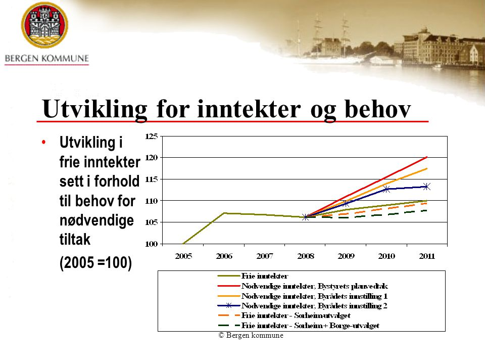 © Bergen kommune Utvikling for inntekter og behov Utvikling i frie inntekter sett i forhold til behov for nødvendige tiltak (2005 =100)