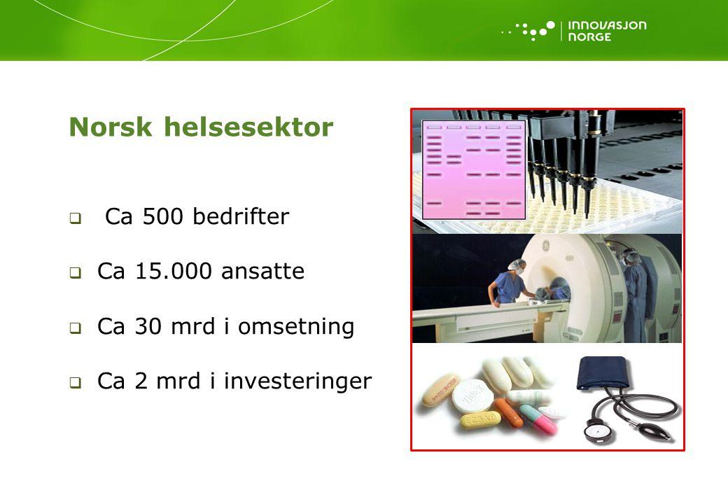 Norsk helsesektor  Ca 500 bedrifter  Ca 15.000 ansatte  Ca 30 mrd i omsetning  Ca 2 mrd i investeringer