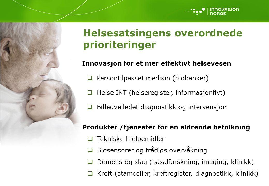 Innovasjon for et mer effektivt helsevesen  Persontilpasset medisin (biobanker)  Helse IKT (helseregister, informasjonflyt)  Billedveiledet diagnostikk og intervensjon Helsesatsingens overordnede prioriteringer Produkter /tjenester for en aldrende befolkning  Tekniske hjelpemidler  Biosensorer og trådløs overvåkning  Demens og slag (basalforskning, imaging, klinikk)  Kreft (stamceller, kreftregister, diagnostikk, klinikk)