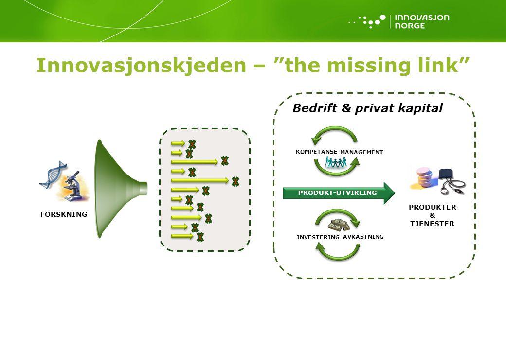 Innovasjonskjeden – the missing link PRODUKTER & TJENESTER FORSKNING MANAGEMENT KOMPETANSE INVESTERING AVKASTNING Bedrift & privat kapital PRODUKT-UTVIKLING