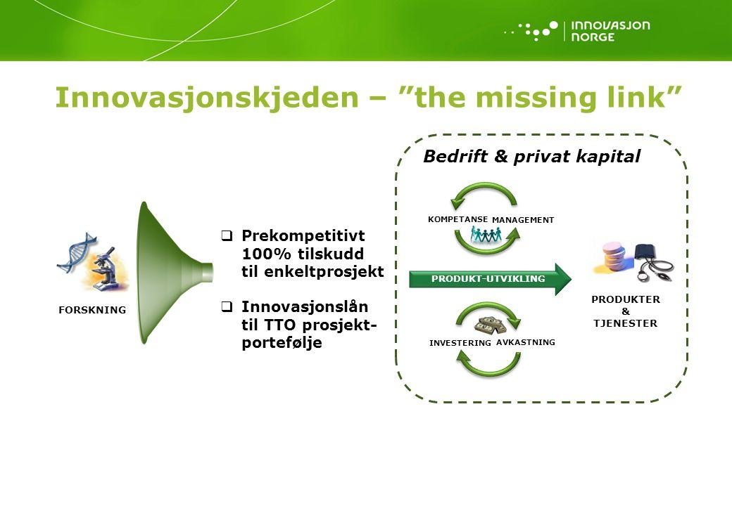 Innovasjonskjeden – the missing link PRODUKTER & TJENESTER FORSKNING MANAGEMENT KOMPETANSE INVESTERING AVKASTNING Bedrift & privat kapital PRODUKT-UTVIKLING  Prekompetitivt 100% tilskudd til enkeltprosjekt  Innovasjonslån til TTO prosjekt- portefølje