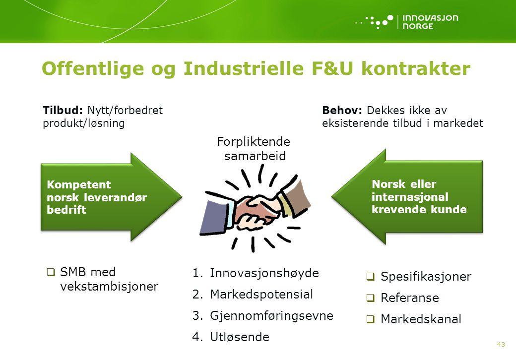 43 Offentlige og Industrielle F&U kontrakter Kompetent norsk leverandør bedrift Forpliktende samarbeid Tilbud: Nytt/forbedret produkt/løsning Behov: Dekkes ikke av eksisterende tilbud i markedet 1.Innovasjonshøyde 2.Markedspotensial 3.Gjennomføringsevne 4.Utløsende Norsk eller internasjonal krevende kunde  Spesifikasjoner  Referanse  Markedskanal  SMB med vekstambisjoner