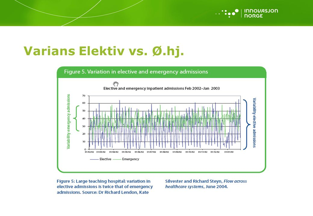 Varians Elektiv vs.Ø.hj. Source: Jones, D and Mitchell, A (2006): Lean thinking for the NHS.