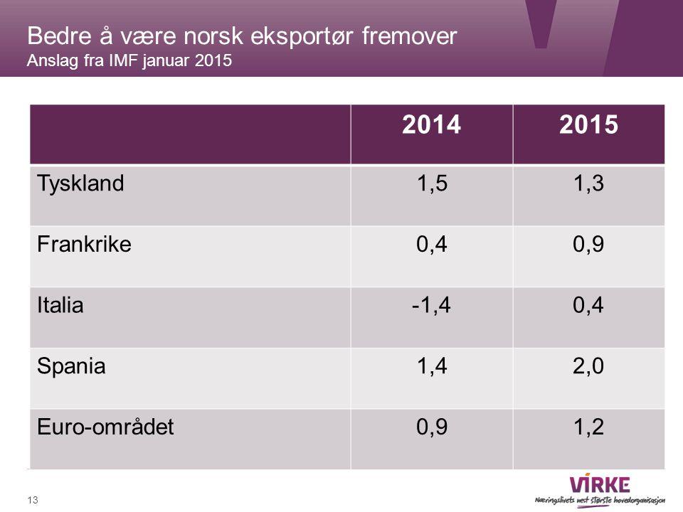 13 Bedre å være norsk eksportør fremover Anslag fra IMF januar 2015 20142015 Tyskland1,51,3 Frankrike0,40,9 Italia-1,40,4 Spania1,42,0 Euro-området0,91,2