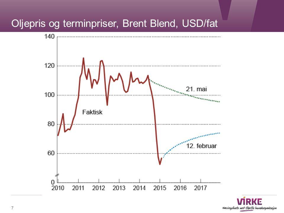 7 Oljepris og terminpriser, Brent Blend, USD/fat