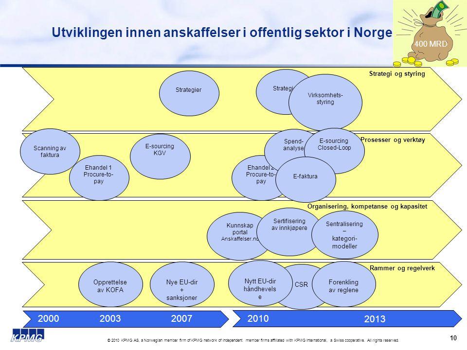 Rammer og regelverk CSR Organisering, kompetanse og kapasitet Strategi og styring Prosesser og verktøy Utviklingen innen anskaffelser i offentlig sekt