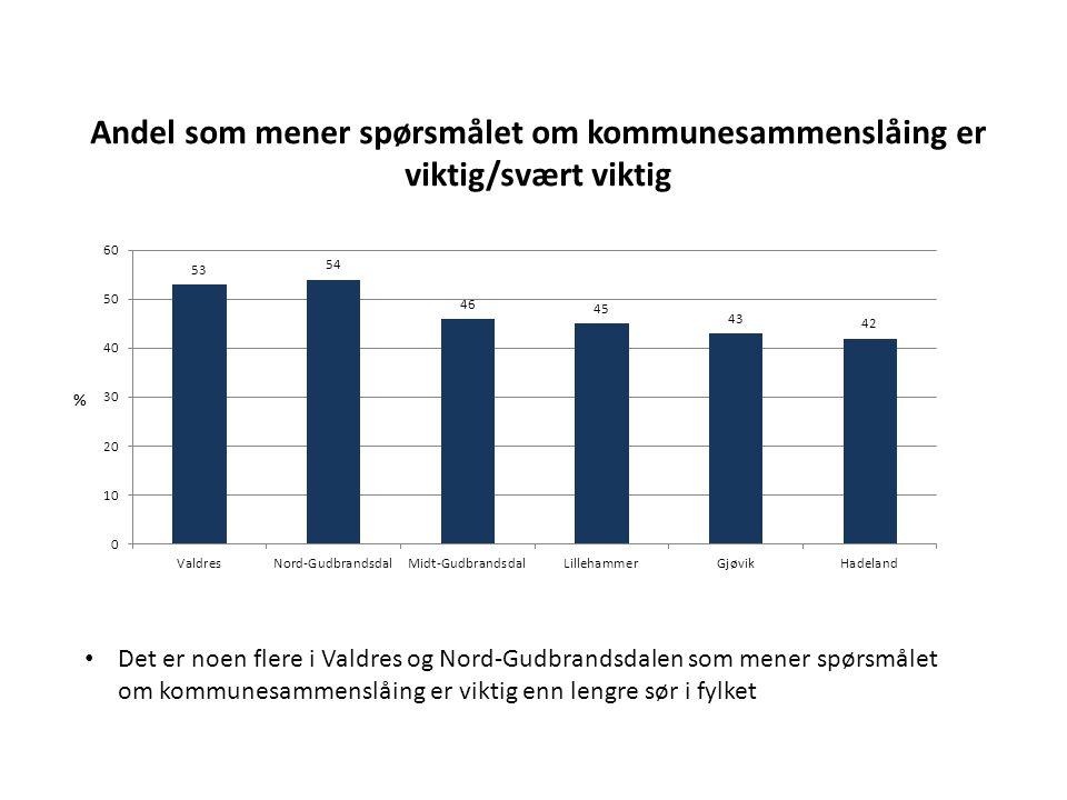 Andel som mener spørsmålet om kommunesammenslåing er viktig/svært viktig Det er noen flere i Valdres og Nord-Gudbrandsdalen som mener spørsmålet om kommunesammenslåing er viktig enn lengre sør i fylket
