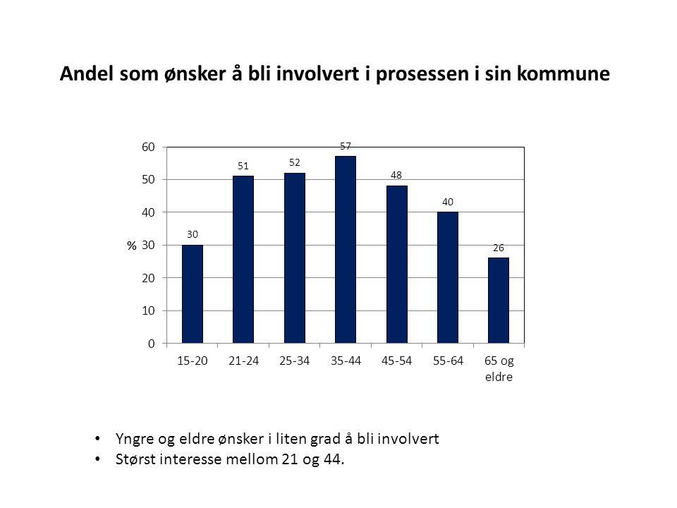 Andel som ønsker å bli involvert i prosessen i sin kommune Yngre og eldre ønsker i liten grad å bli involvert Størst interesse mellom 21 og 44.