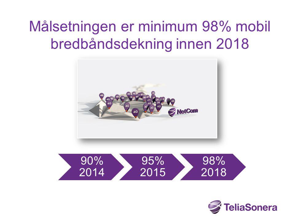 Målsetningen er minimum 98% mobil bredbåndsdekning innen 2018 90% 2014 95% 2015 98% 2018