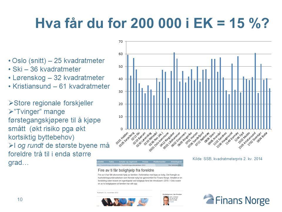 10 Hva får du for 200 000 i EK = 15 %? Oslo (snitt) – 25 kvadratmeter Ski – 36 kvadratmeter Lørenskog – 32 kvadratmeter Kristiansund – 61 kvadratmeter