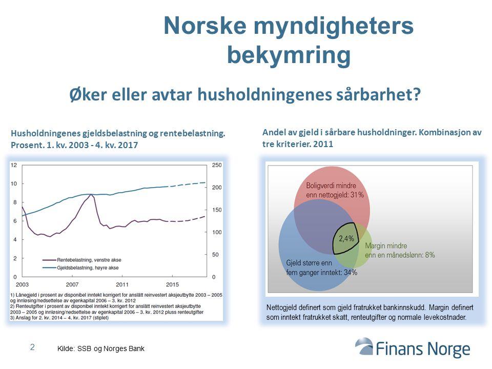 Norske myndigheters bekymring 2 Husholdningenes gjeldsbelastning og rentebelastning. Prosent. 1. kv. 2003 - 4. kv. 2017 Øker eller avtar husholdningen