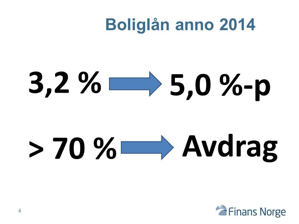 4 Boliglån anno 2014 3,2 % 5,0 %-p > 70 % Avdrag