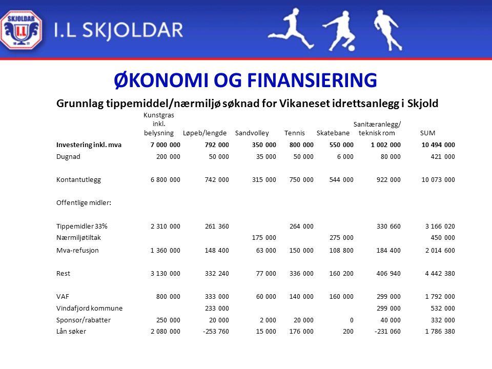 ØKONOMI OG FINANSIERING Grunnlag tippemiddel/nærmiljø søknad for Vikaneset idrettsanlegg i Skjold Kunstgras inkl. belysningLøpeb/lengdeSandvolleyTenni