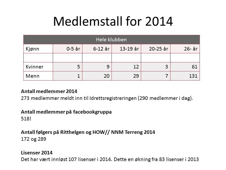 Medlemstall for 2014 Hele klubben Kjønn0-5 år6-12 år13-19 år20-25 år26- år Kvinner5912361 Menn120297131 Antall medlemmer 2014 273 medlemmer meldt inn