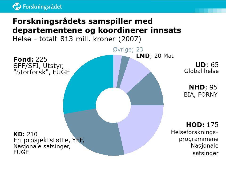 Forskningsrådets samspiller med departementene og koordinerer innsats Helse - totalt 813 mill.