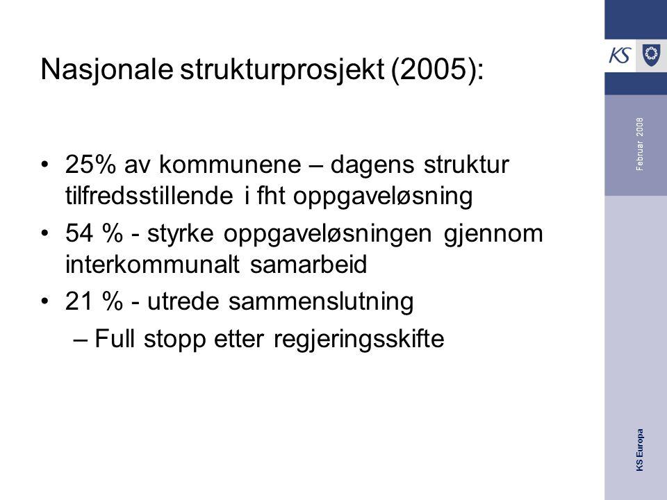 KS Europa Februar 2008 Nasjonale strukturprosjekt (2005): 25% av kommunene – dagens struktur tilfredsstillende i fht oppgaveløsning 54 % - styrke oppgaveløsningen gjennom interkommunalt samarbeid 21 % - utrede sammenslutning –Full stopp etter regjeringsskifte