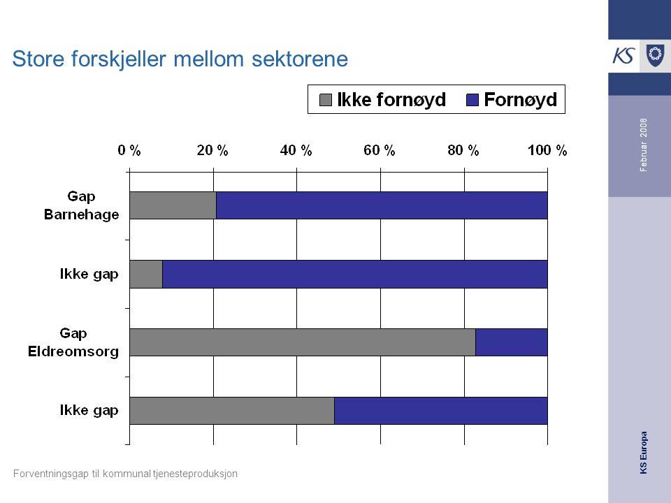 KS Europa Februar 2008 Forventningsgap til kommunal tjenesteproduksjon Store forskjeller mellom sektorene