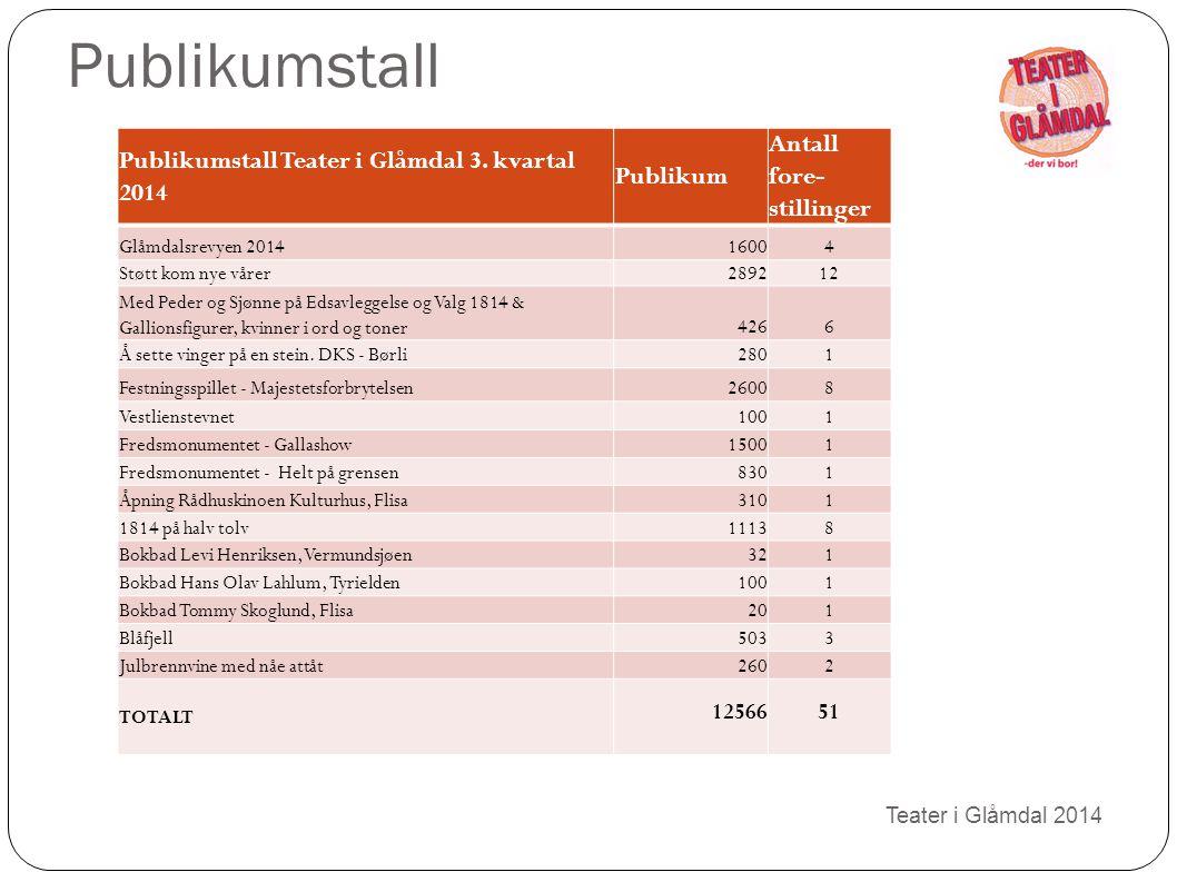 Publikumstall Teater i Glåmdal 2014 ONT Publikumstall Teater i Glåmdal 3. kvartal 2014 Publikum Antall fore- stillinger Glåmdalsrevyen 201416004 Støtt