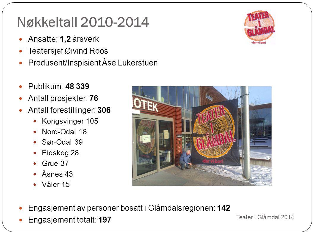 Nøkkeltall 2010-2014 Teater i Glåmdal 2014 Ansatte: 1,2 årsverk Teatersjef Øivind Roos Produsent/Inspisient Åse Lukerstuen Publikum: 48 339 Antall pro