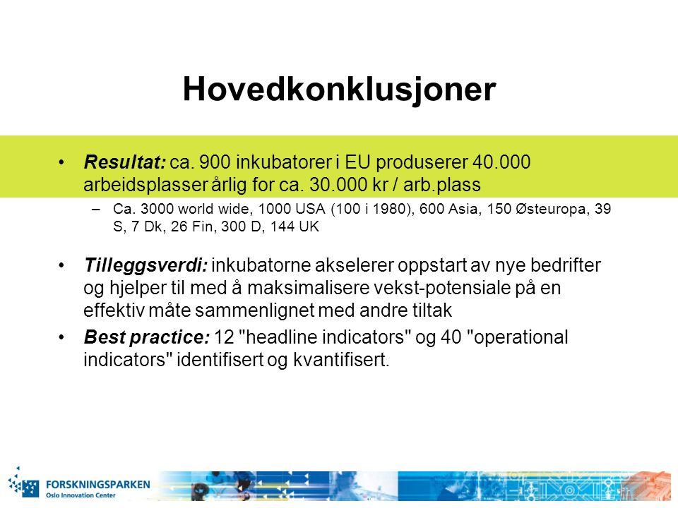 Hovedkonklusjoner Resultat: ca. 900 inkubatorer i EU produserer 40.000 arbeidsplasser årlig for ca. 30.000 kr / arb.plass –Ca. 3000 world wide, 1000 U