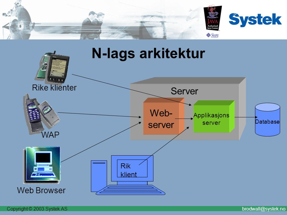Copyright © 2003 Systek ASbrodwall@systek.no N-lags arkitektur Server Database Web- server Applikasjons server Web Browser Rike klienter WAP Rik klien