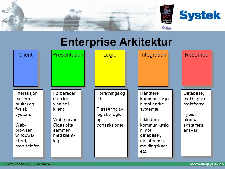 Copyright © 2003 Systek ASbrodwall@systek.no Presentation Enterprise Arkitektur Client Logic Resource Integration Forbereder data for visning i klient