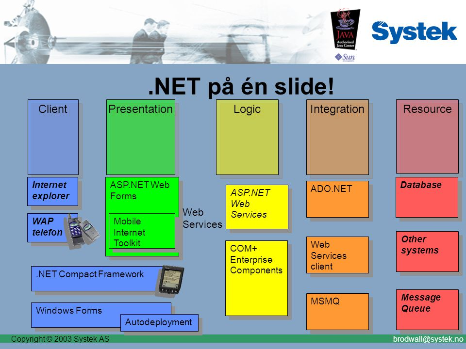 Copyright © 2003 Systek ASbrodwall@systek.no Presentation.NET på én slide! Client Logic Resource Integration ASP.NET Web Forms Internet explorer ASP.N