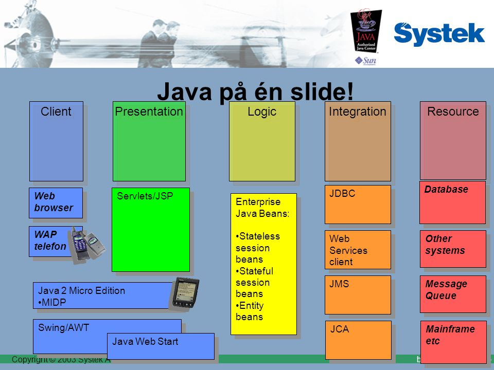 Copyright © 2003 Systek ASbrodwall@systek.no Presentation Java på én slide! Client Logic Resource Integration Servlets/JSP Web browser Database JDBC S