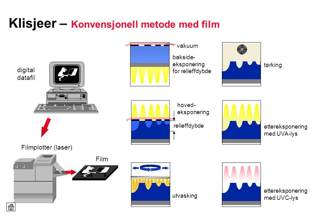 Klisjeer – Konvensjonell metode med film bakside- eksponering for relieffdybde hoved- eksponering utvasking tørking ettereksponering med UVA-lys etter