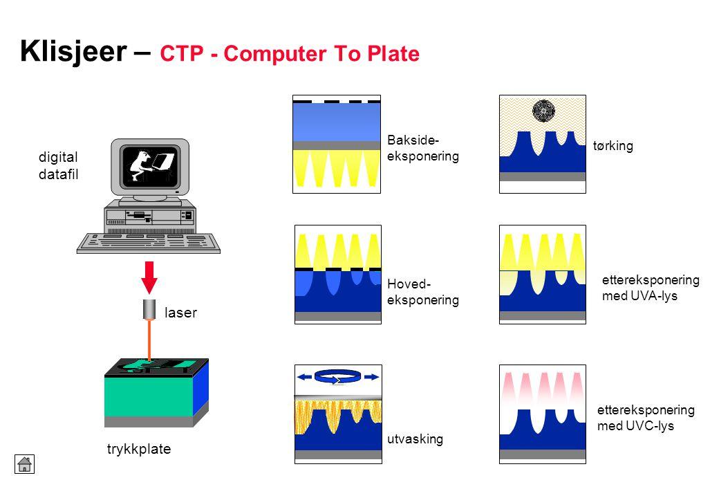 Klisjeer – CTP - Computer To Plate Bakside- eksponering Hoved- eksponering utvasking tørking laser digital datafil trykkplate ettereksponering med UVA