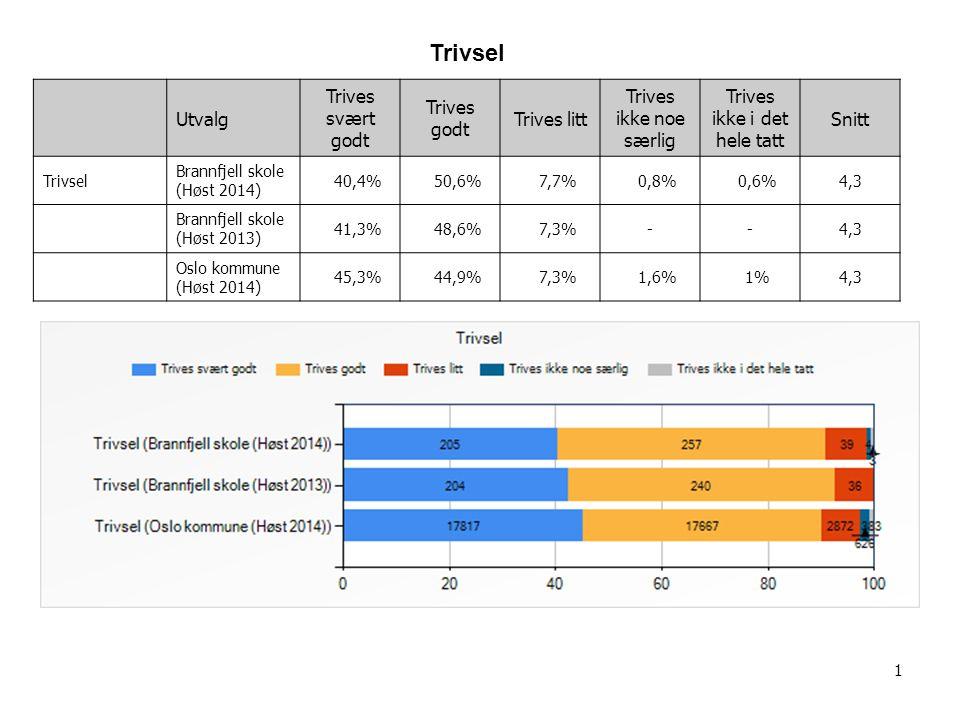 2 Utvalg12345Snitt Støtte fra lærer Brannfjell skole (Høst 2014) 2,2% 2,5% 15,3% 52,5% 27,5%4 Brannfjell skole (Høst 2013) 2,2% 3,1% 12,9% 51,4% 30,4%4 Oslo kommune (Høst 2014) 1,6% 2,2% 11,9% 42,2% 42,1%4,2 Støtte fra lærer