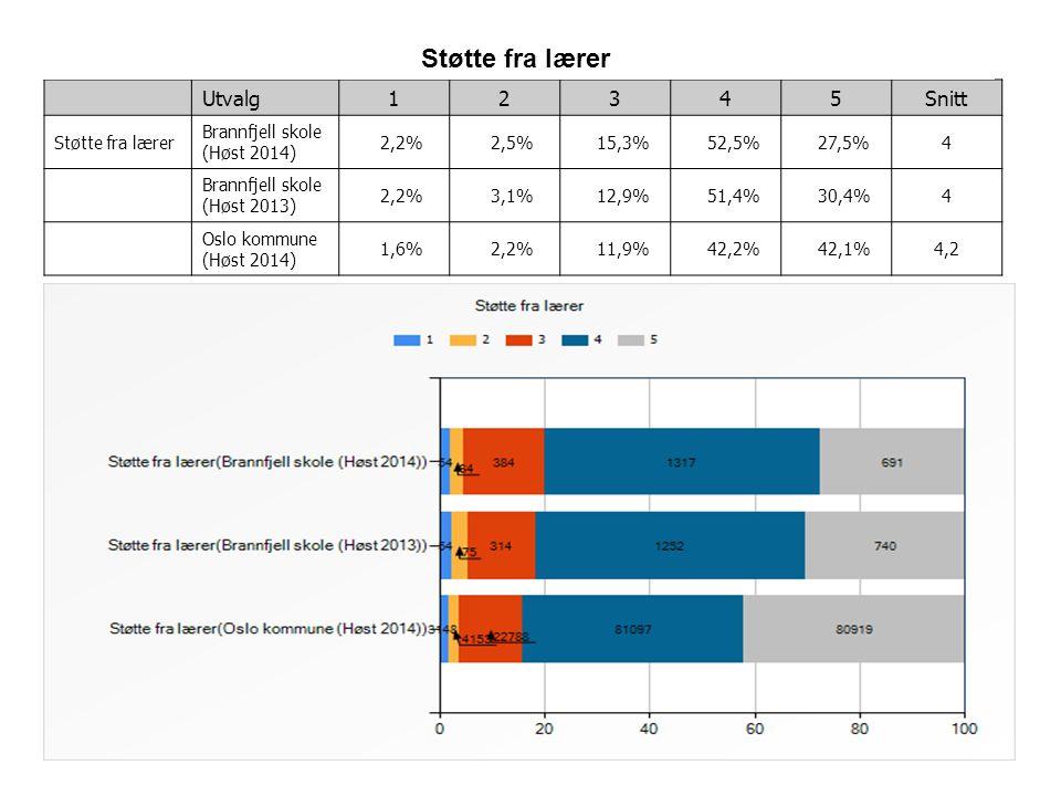 2 Utvalg12345Snitt Støtte fra lærer Brannfjell skole (Høst 2014) 2,2% 2,5% 15,3% 52,5% 27,5%4 Brannfjell skole (Høst 2013) 2,2% 3,1% 12,9% 51,4% 30,4%