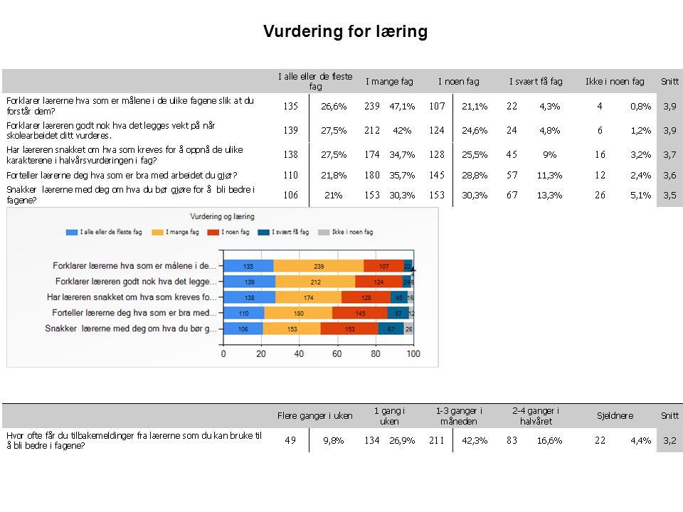 5 UtvalgHelt enigLitt enig Verken uenig eller enig Litt uenig Helt uenig Snitt Læringskultur Brannfjell skole (Høst 2014) 25,4% 38,6% 23,8% 9,4% 2,7%3,7 Brannfjell skole (Høst 2013) 20,6% 37,2% 23,9% 13,5% 4,8%3,6 Oslo kommune (Høst 2014) 35,8% 37,6% 17,6% 6,2% 2,7%4 Læringskultur