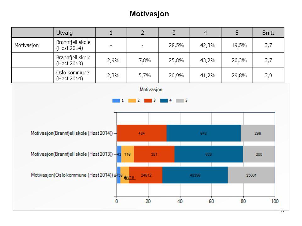 8 Utvalg12345Snitt Motivasjon Brannfjell skole (Høst 2014) -- 28,5% 42,3% 19,5%3,7 Brannfjell skole (Høst 2013) 2,9% 7,8% 25,8% 43,2% 20,3%3,7 Oslo ko