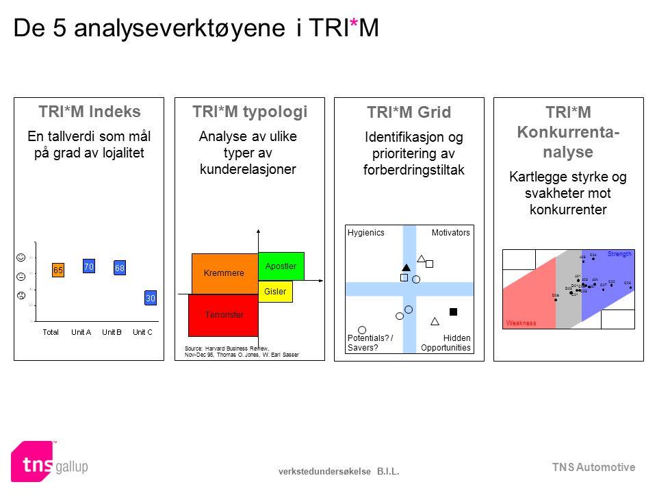 TNS Automotive verkstedundersøkelse B.I.L. De 5 analyseverktøyene i TRI*M HygienicsMotivators Potentials? / Savers? Hidden Opportunities TRI*M Grid Id