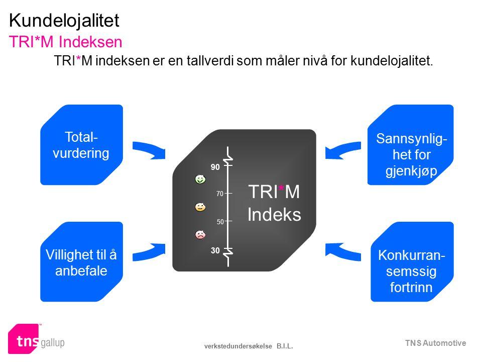 TNS Automotive verkstedundersøkelse B.I.L. Total- vurdering TRI*M indeksen er en tallverdi som måler nivå for kundelojalitet. Villighet til å anbefale