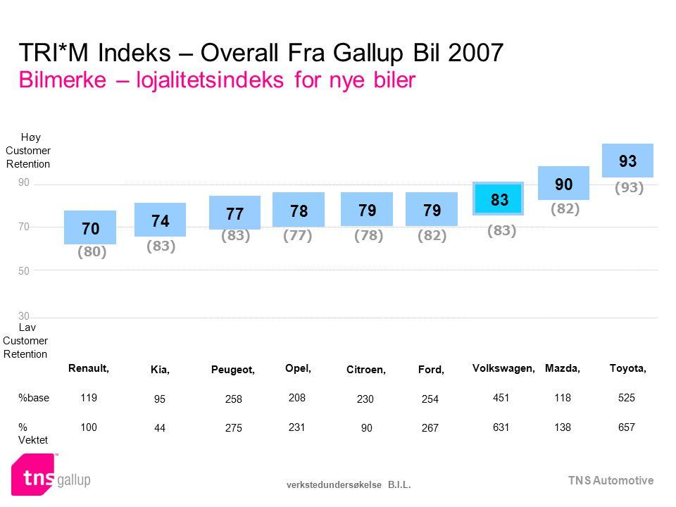 TNS Automotive verkstedundersøkelse B.I.L. TRI*M Indeks – Overall Fra Gallup Bil 2007 Bilmerke – lojalitetsindeks for nye biler 90 70 50 30 %base % Ve