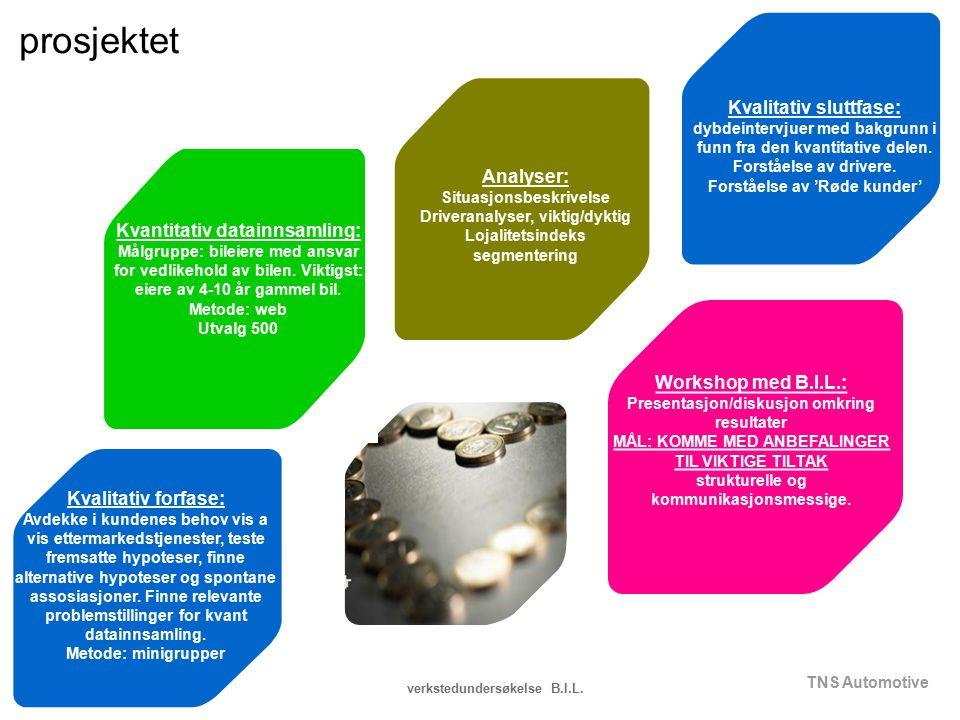 TNS Automotive verkstedundersøkelse B.I.L. Kvantitativ datainnsamling: Målgruppe: bileiere med ansvar for vedlikehold av bilen. Viktigst: eiere av 4-1