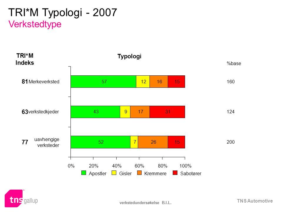 TNS Automotive verkstedundersøkelse B.I.L. 0%20%40%60%80%100% ApostlerGislerKremmereSabotører Typologi Indeks TRI*M %base Merkeverksted57121615 81 160