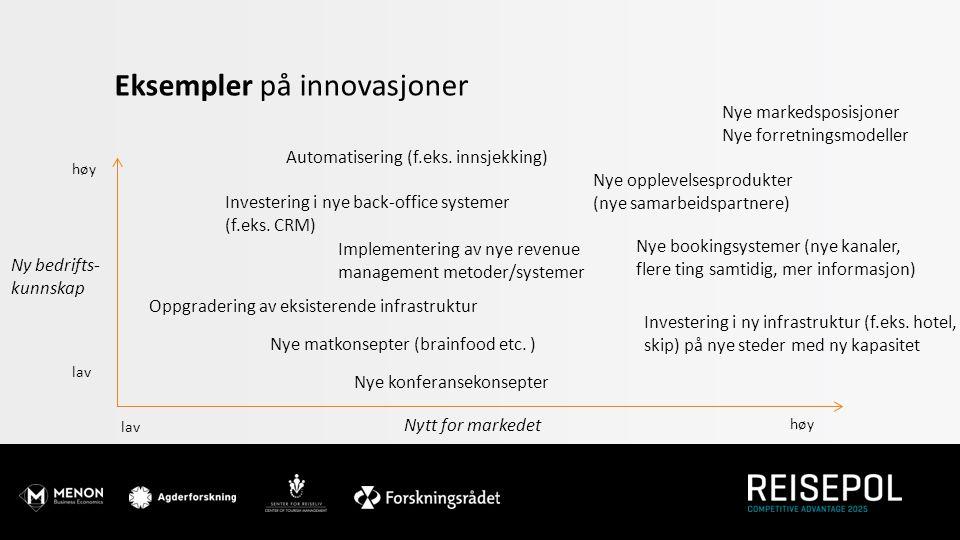 Eksempler på innovasjoner Nytt for markedet Ny bedrifts- kunnskap høy lav Nye bookingsystemer (nye kanaler, flere ting samtidig, mer informasjon) Inve