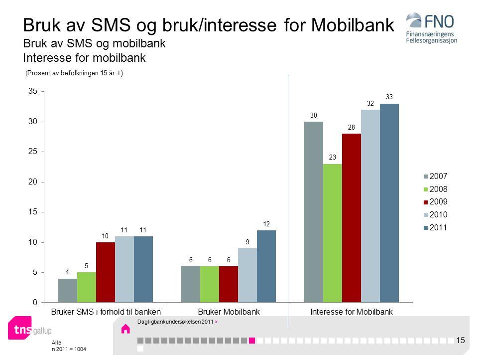 Alle n 2011 = 1004 Bruk av SMS og bruk/interesse for Mobilbank Bruk av SMS og mobilbank Interesse for mobilbank 15 Dagligbankundersøkelsen 2011 > (Prosent av befolkningen 15 år +)