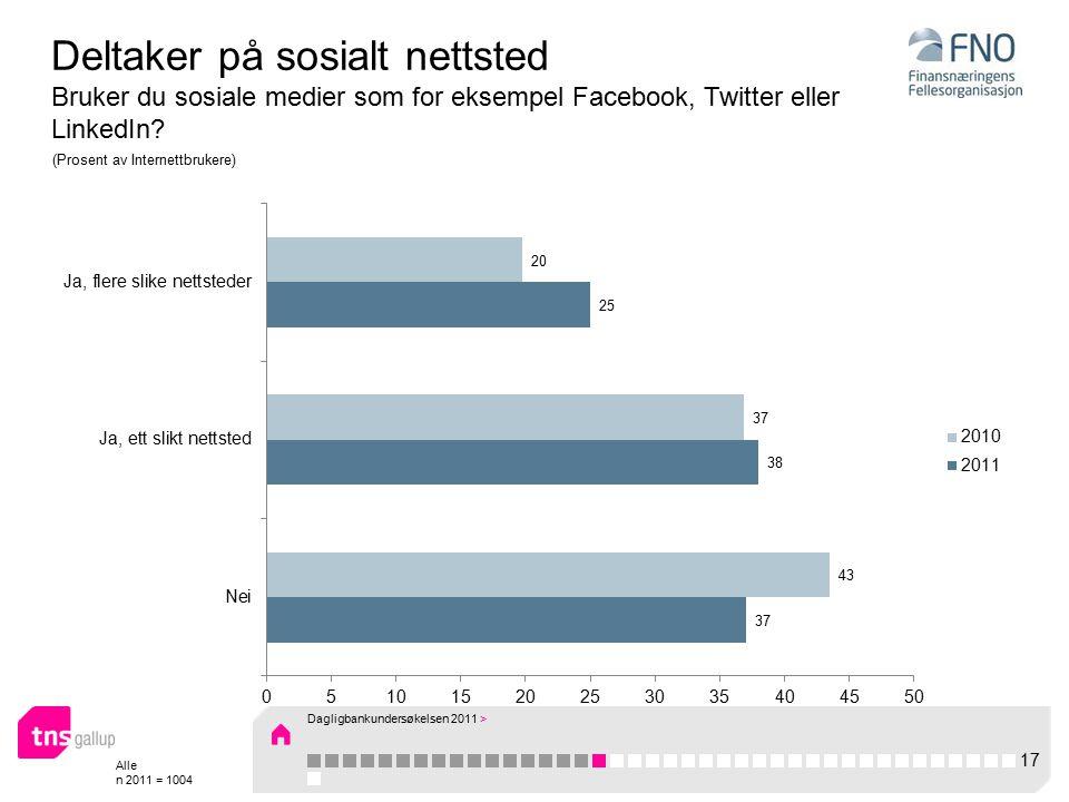Alle n 2011 = 1004 Deltaker på sosialt nettsted Bruker du sosiale medier som for eksempel Facebook, Twitter eller LinkedIn.